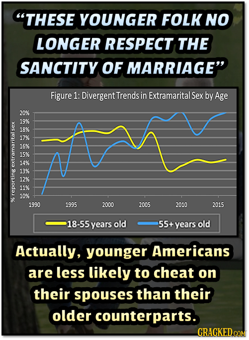 THESE YOUNGER FOLK NO LONGER RESPECT THE SANCTITY OF MARRIAGE Figure 1: Divergent Trends in Extramarital Sex by Age 20% 19% S 18% 17% 16% 15% 14% XK