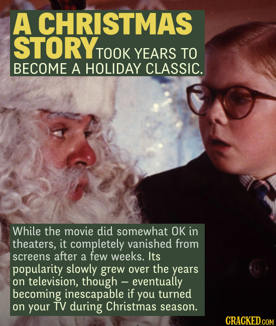 A CHRISTMAS STORY TOOK YEARS TO BECOME A HOLIDAY CLASSIC. While the movie did somewhat OK in theaters, it completely vanished from screens after a few