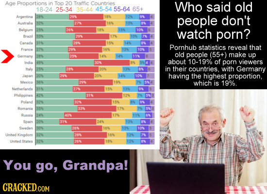 Age Proportions in Top 20 Traffic Countries Who said old 18-24 25-34 35-44 45-54 55-64 65+ Argentina 289 29 18 125 O 4 people don't Australia 32 27 16