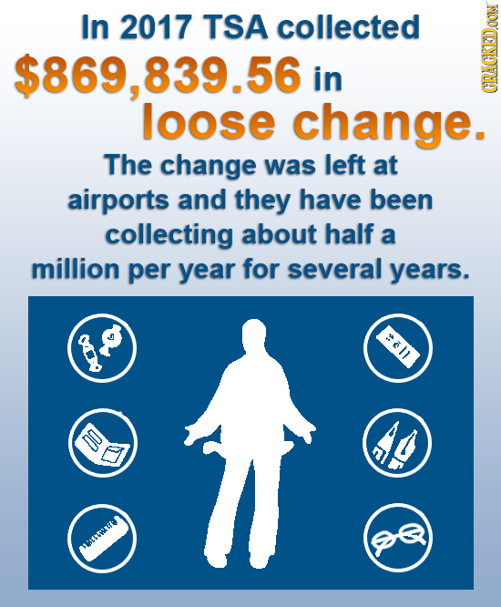 In 2017 TSA collected $869,839.56 in loose change. GRANIN The change was left at airports and they have been collecting about half a million per year