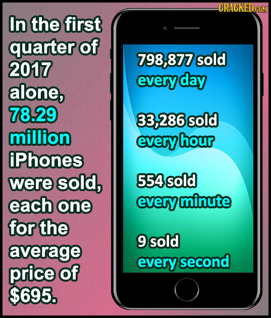 -CRACKEDCON In the first quarter of 798,877 sold 2017 every day alone, 78.29 286 sold million every hour iPhones were sold, 554 sold each one every mi