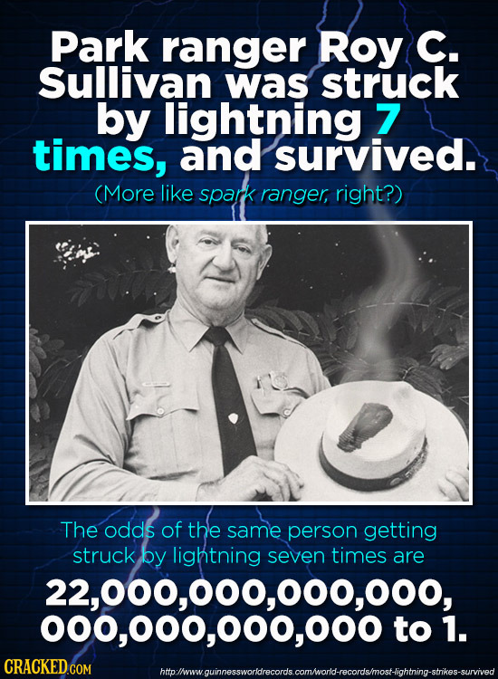 Park ranger ROY C. Sullivan was struck by lightning 7 times, and survived. (More like spark ranger, right?) The odds of the same person getting struck