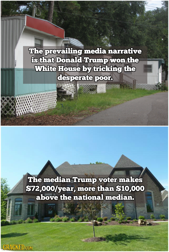The prevailing media narrative is that Donald Trump won the White House by tricking the desperate poor. The median Trump voter makes $72,000/year, mor