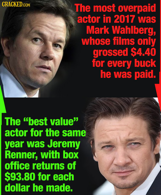 The most overpaid actor in 2017 was Mark Wahlberg, whose films only grossed $4.40 for every buck he was paid. The best value actor for the same year