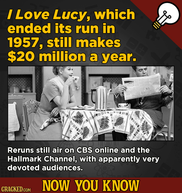 Now You Know! 13 Facts About Movies And General Trivia To Un-Bore You - I Love Lucy, which ended its run in 1957, still makes $20 million a year.