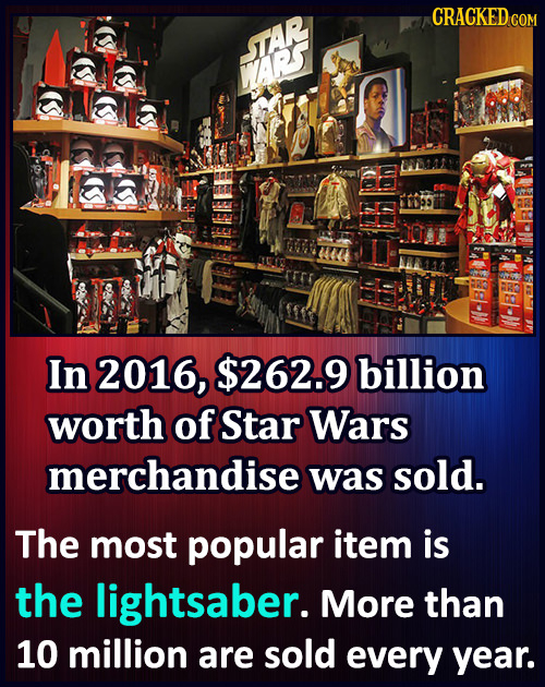 CRACKEDe TAR ARS 10 In 2016, $262.9 billion worth of Star Wars merchandise was sold. The most popular item is the lightsaber. More than 10 million are