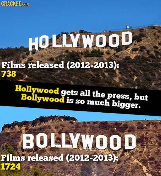 HOLLYWOOD Films released (2012-2013): 738 Hollywood gets all Bollywood the PRess, but is sO much bigger. BOLLYWOOD Films released (2012-2013): 1724