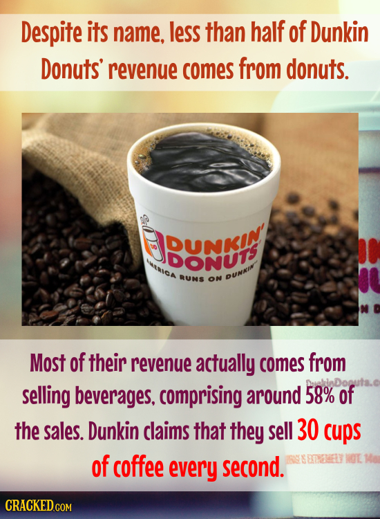Despite its name, less than half of Dunkin Donuts' revenue comes from donuts. DUNKIN DONTS RIGa RUNS ON DUNAI Most of their revenue actually comes fro