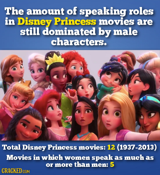 The amount of speaking roles in Disney Princess movies are still dominated by male characters. Total Disney Princess movies: 12 (1937-2013) Movies in