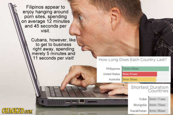 Filipinos appear to enjoy hanging around porn sites, spending on average 12 minutes and 45 seconds per visit. Cubans, however, like to get to business