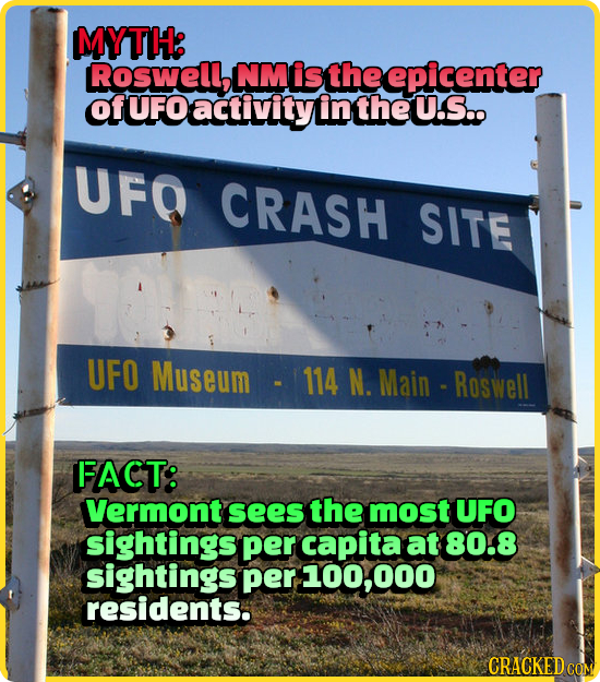 MYTH: Roswell, NMis the epicenter OfUFOactivityinthe U.S.. UFO CRASH SITE UFO Museum 114 N. Main Roswell FACT: Vermont sees the most UFO sightings per