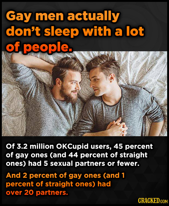 Gay men actually don't sleep with a lot of people. Of 3.2 million OKCupid users, 45 percent of gay ones (and 44 percent of straight ones) had 5 sexual