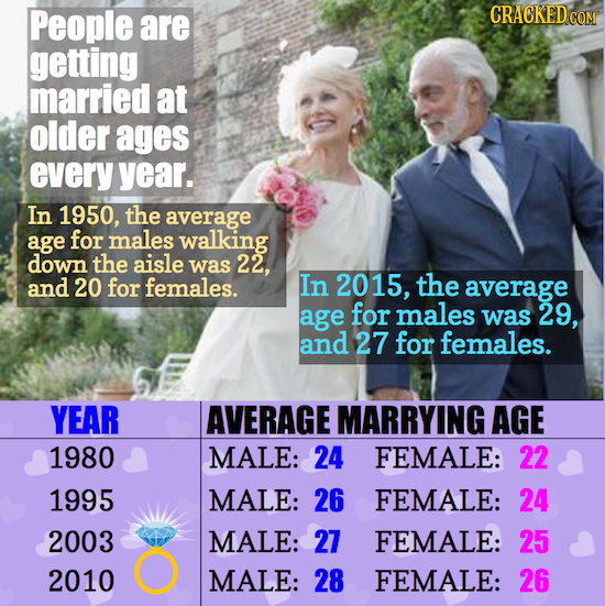 People are CRACKED COM getting married at older ages every year. In 1950, the average age for males walking down the aisle was 22. and 20 for females.