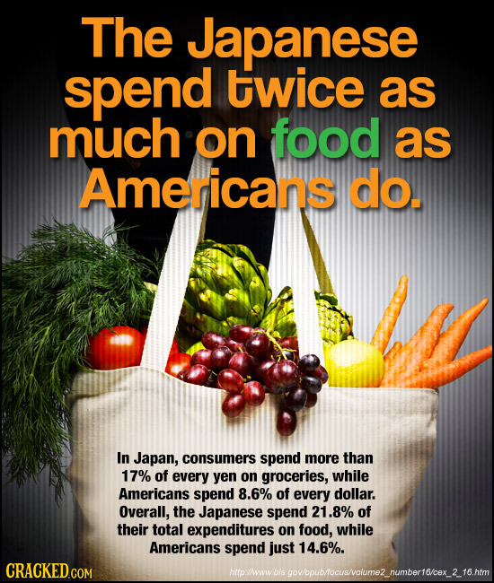 The Japanese spend twice as much on food as Americans do. In Japan, consumers spend more than 17% of every yen on groceries, while Americans spend 8.6