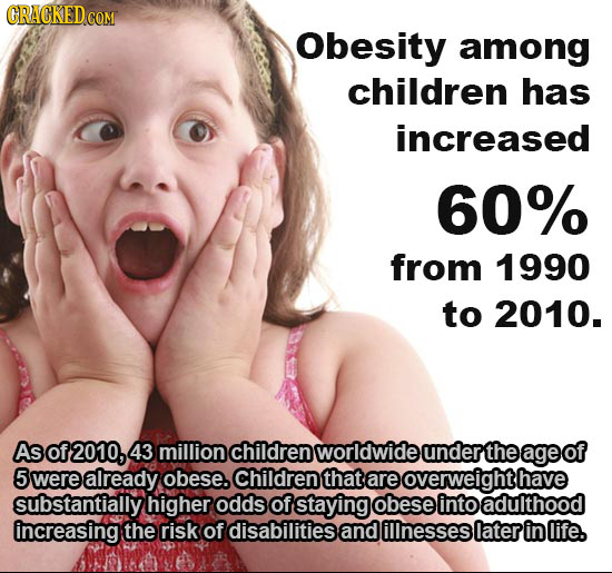 ORAGKEDC COM Obesity among children has increased 60% from 1990 to 2010. As of 02010, 43 million children worldwide underthe age of 5 were already obe