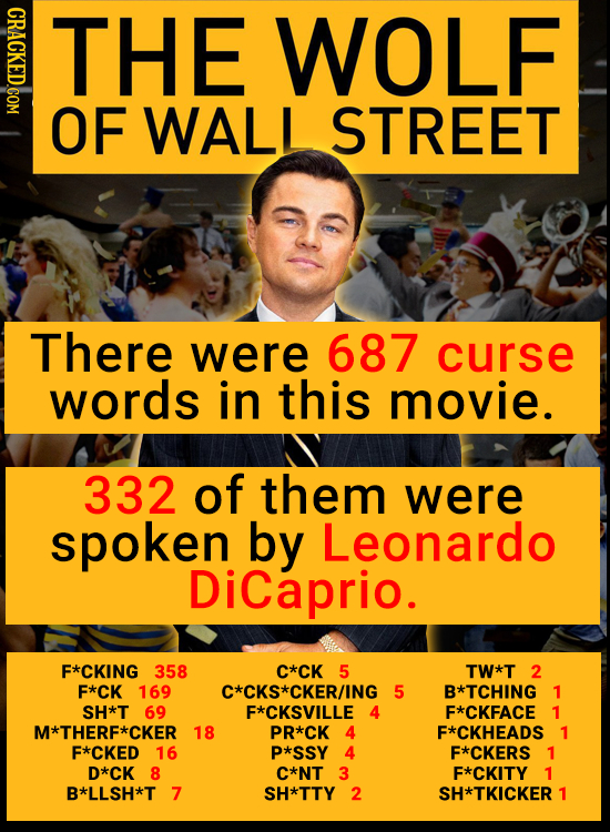 CRACKED.COM THE WOLF OF WALI STREET There were 687 curse words in this movie. 332 of them were spoken by Leonardo DiCaprio. F*CKING 358 C*CK 5 TW*T 2