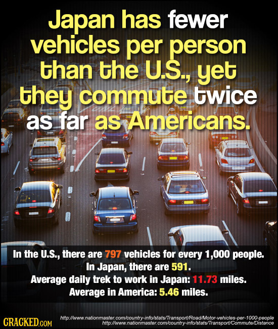 Japan has fewer vehicles per person than the U.S., yet they commute twice as far as Americans. In the U.S., there are 797 vehicles for every 1,000 peo