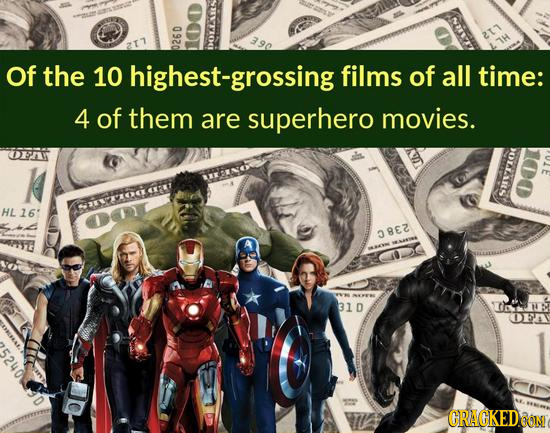 2 Of the 10 highest-grossing films of all time: 4 of them are superhero movies. OFAY A Sy HL16' 08E2 31D A O5A CRACKED.OON