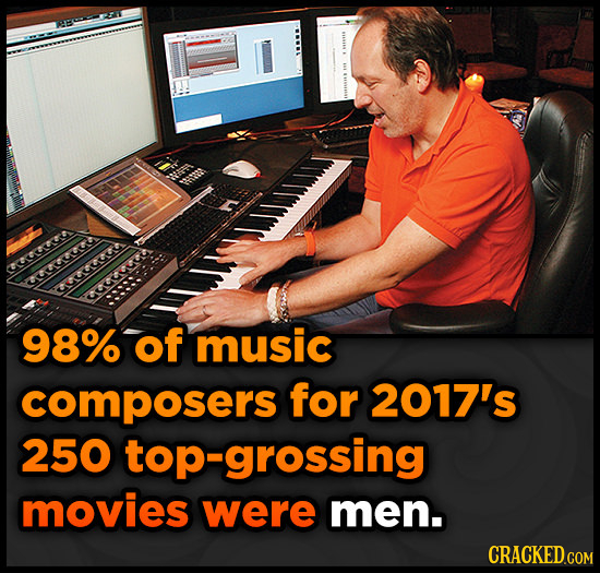 98% of music composers for 2017's 250 top-grossing movies were men.