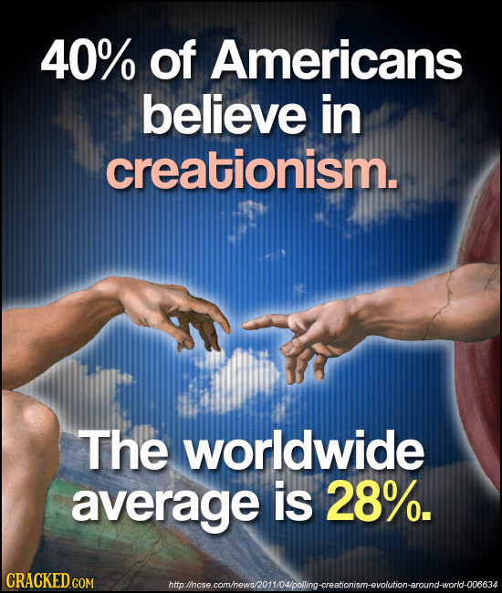 40% of Americans believe in creationism. The worldwide average is 28%. CRACKED COM htolhcse comhewshomoupelimgceatorism-erolutior.aroun-worto08ss