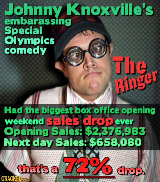 Johnny Knoxville's embarassing Special Olympics comedy The Ringer Had the biggest box office opening weekend sales drop ever Opening Sales: $2.376,98