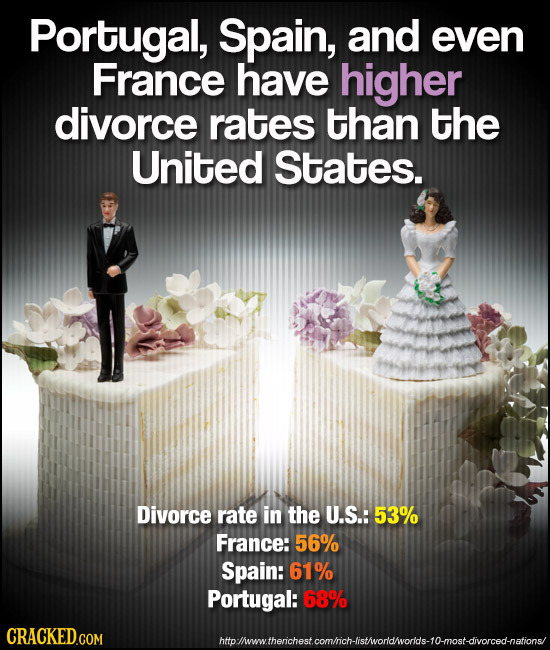 Portugal, Spain, and even France have higher divorce rates than the United States. Divorce rate in the U.S.: 53% France: 56% Spain: 61% Portugal: 68%