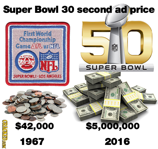 Super Bowl 30 second ad price 50 First World Championship GameAFl VS NFL NFL A NL SUPER BOWL SUPERBOWLI-LOS ANGELES CRACKEDOON 2, $5,000,000 1967 2016
