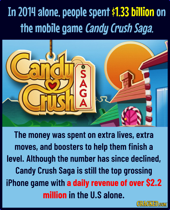 In 2014 alone, people spent $1.33 billion on the mobile game Candy Crush Saga. Cang rush The money was spent on extra lives, extra moves, and boosters