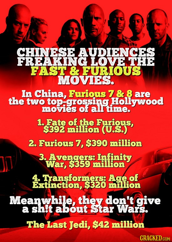 CHINESE AUDIENCES FREAKING LOVE THE FAST & FURIOUS MOVIES. In China, Furious 7 & 8 are the two top: grossing Hollywood movies OfF alr time. 1. Fate of