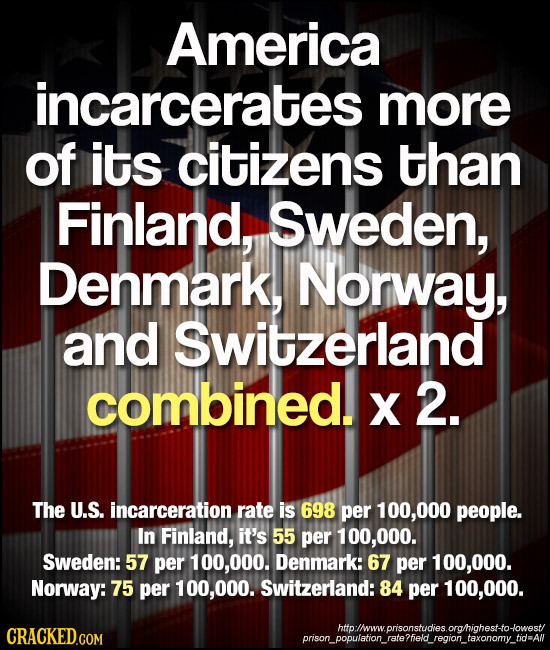 America incarcerates more Of its citizens than Finland, Sweden, Denmark, Norway, and switzerland combined. X 2. The U.S. incarceration rate is 698 per