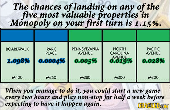 The chances of landing on any of the five most valuable properties in Monopoly on your first turn is 1.15%. BOARDWALK PARK PENNSYLVANIA NORTH PACIFIC