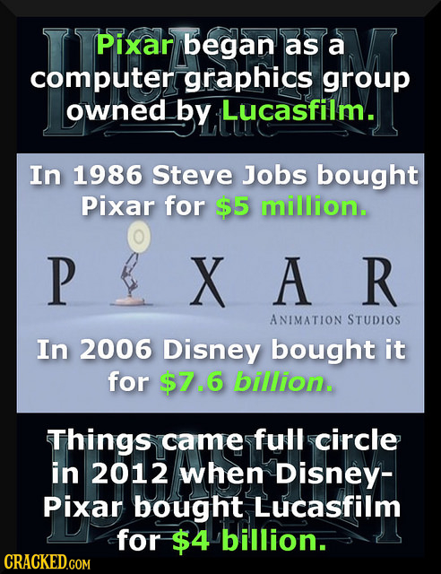 Pixar began as a computer graphics group owned by Lucasfilm. In 1986 Steve Jobs bought Pixar for $5 million. P X A R ANIMATION STUDIOS In 2006 Disney