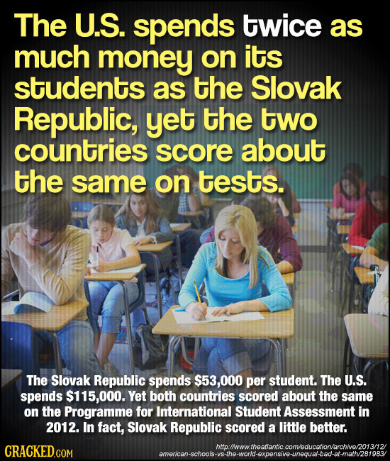 The U.S. spends twice as much money on its students as the Slovak Republic, yet the two countries score about the same on tests. The Slovak Republic s