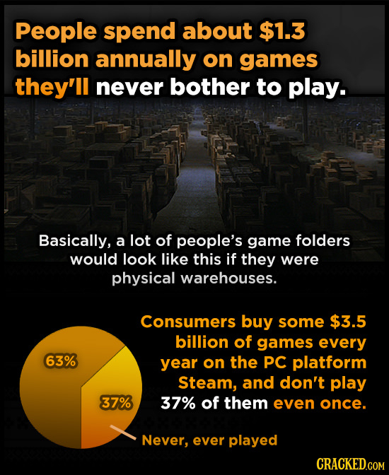 People spend about $1.3 billion annually on games they'll never bother to play. Basically, a lot of people's game folders would look like this if they