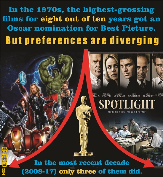In the 1970s, the highest-grossing films for eight out of ten years got an Oscar nomination for Best Picture. But preferences are diverging VAEK t OEL