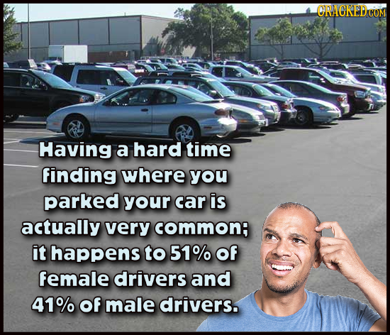 ORACKEDC COM Having a hard time finding where you parked your car is actually very common: it happens to 51% Of female drivers and 41% of male drivers