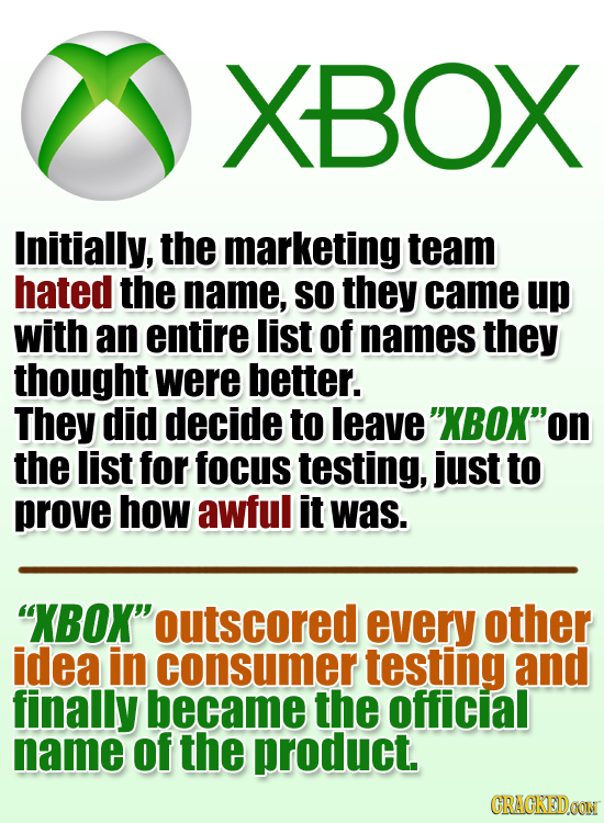 XBOX Initially, the marketing team hated the name, SO they came up with an entire list of names they thought were better. They did decide to leave XB