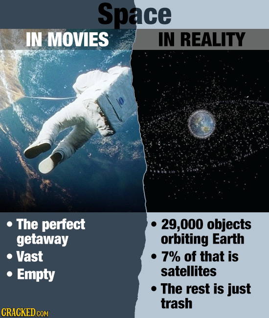 Space IN MOVIES IN REALITY O The perfect 29, 000 objects getaway orbiting Earth Vast 7% of that is Empty satellites The rest is just trash CRACKED COM