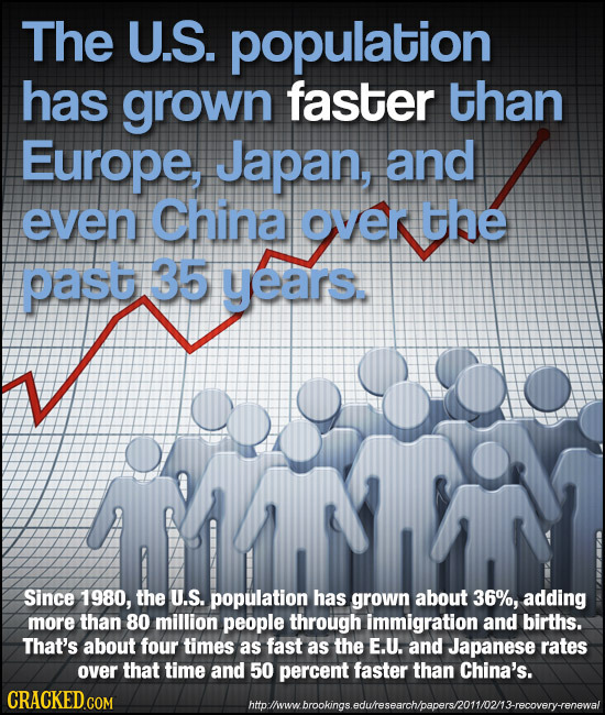The U.S. population has grown faster than Europe, Japan, and even China over the oast 35 years. Since 1980, the U.S. population has grown about 36%, a