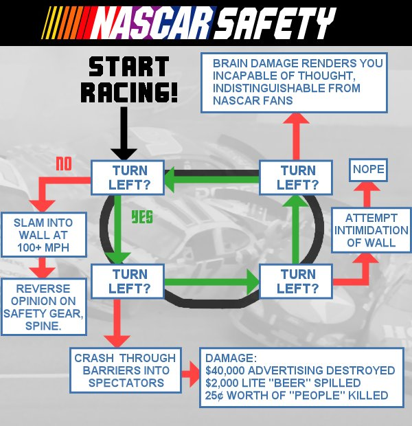How to win at NASCAR.